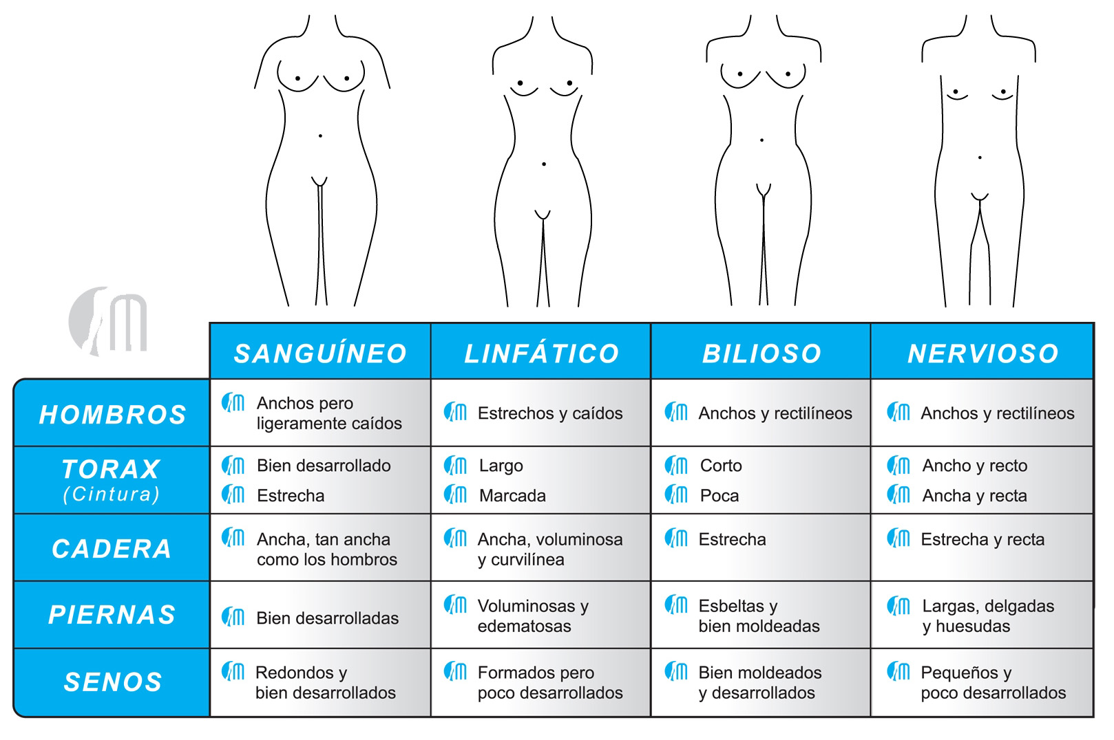Tabla morfologia